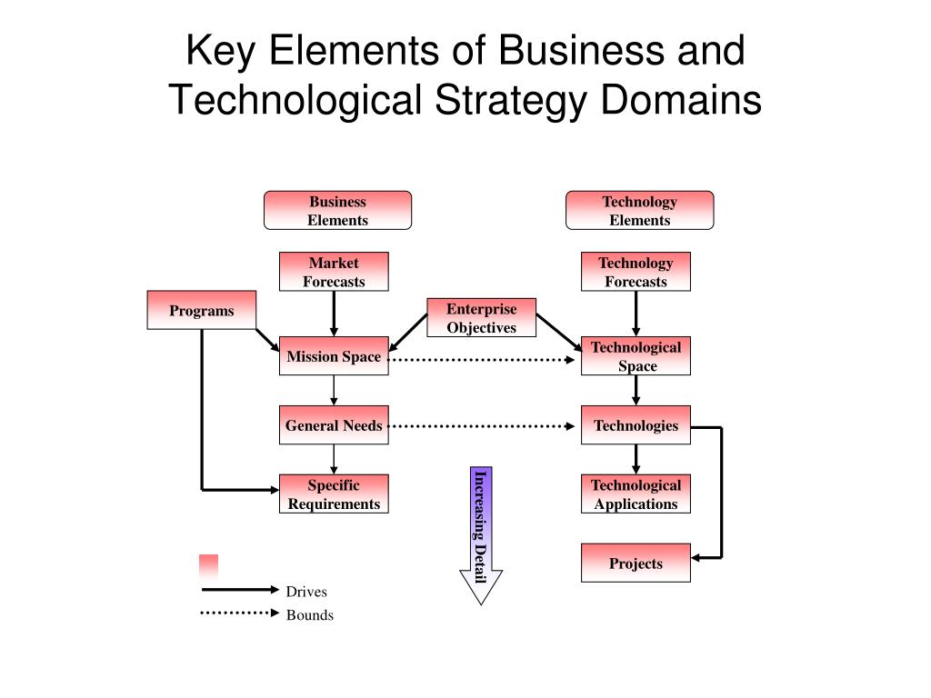 Key Elements of Business and Technological Strategy Domains