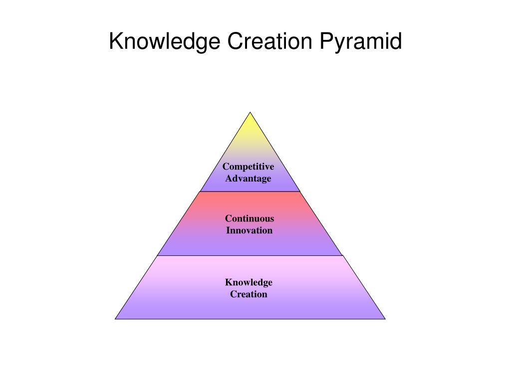 Knowledge Creation Pyramid
