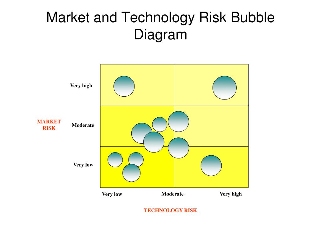 Market and Technology Risk Bubble Diagram