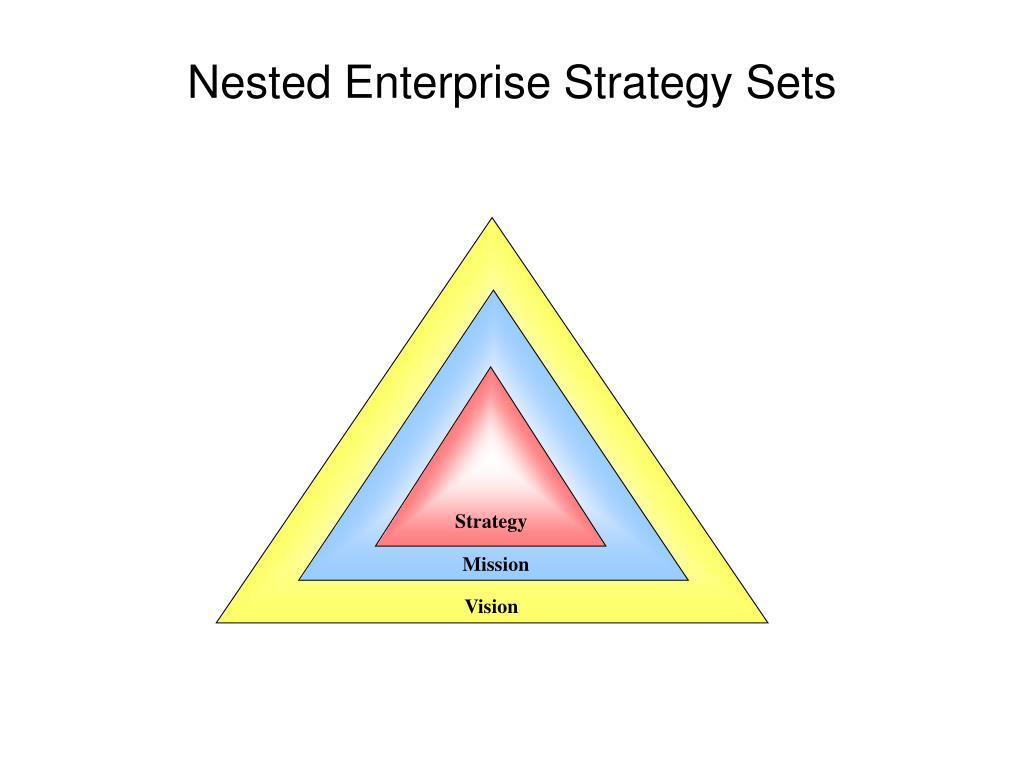 Nested Enterprise Strategy Sets