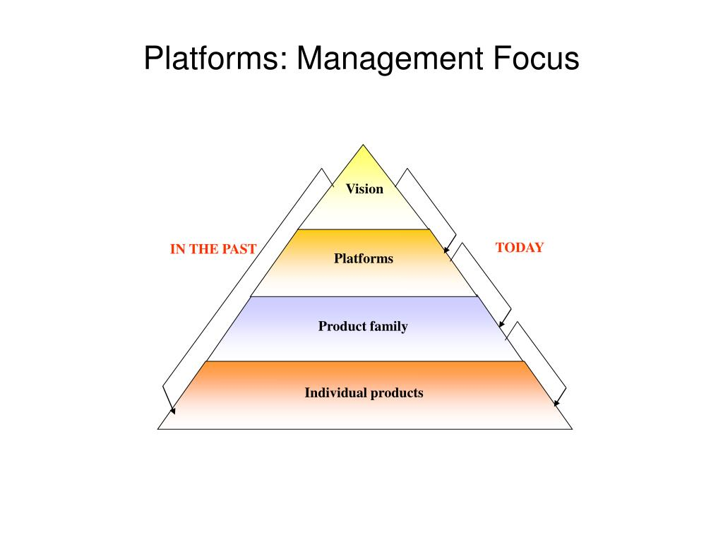 Platforms: Management Focus