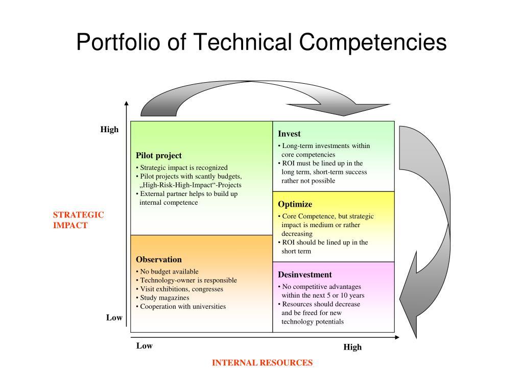 Portfolio of Technical Competencies