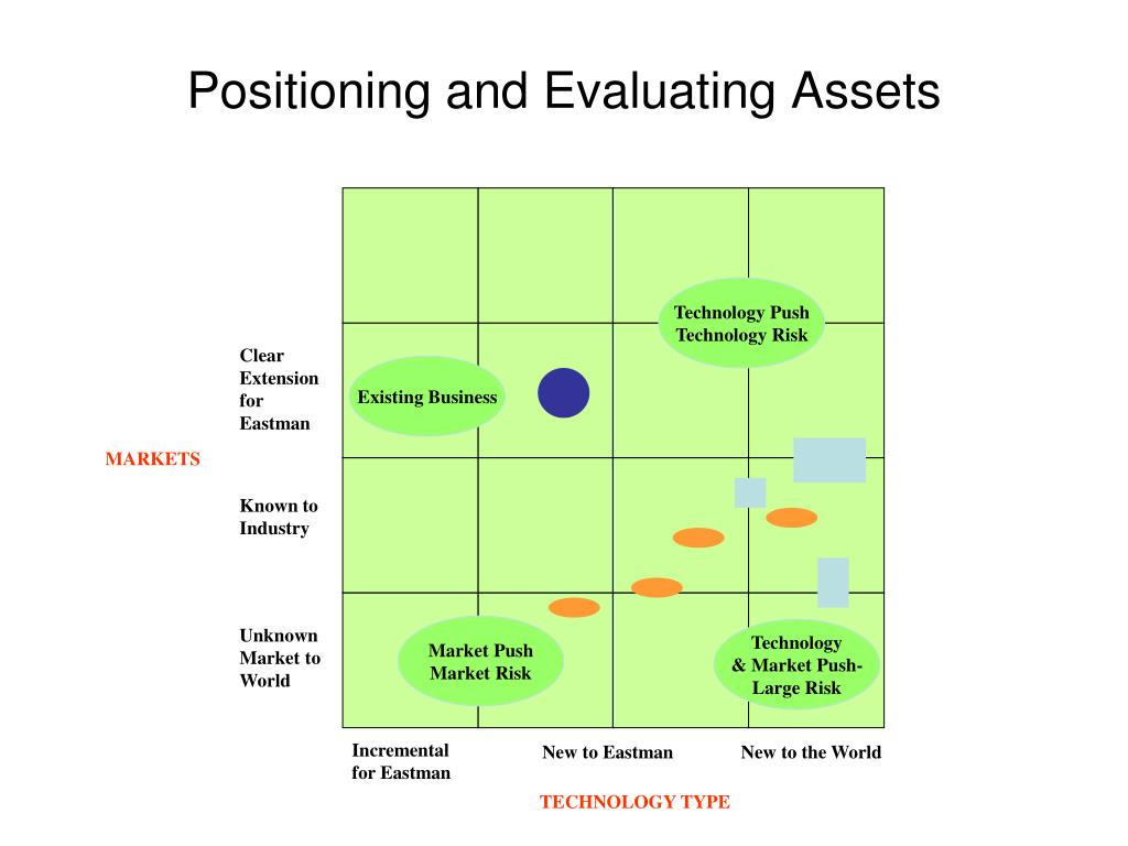 Positioning and Evaluating Assets