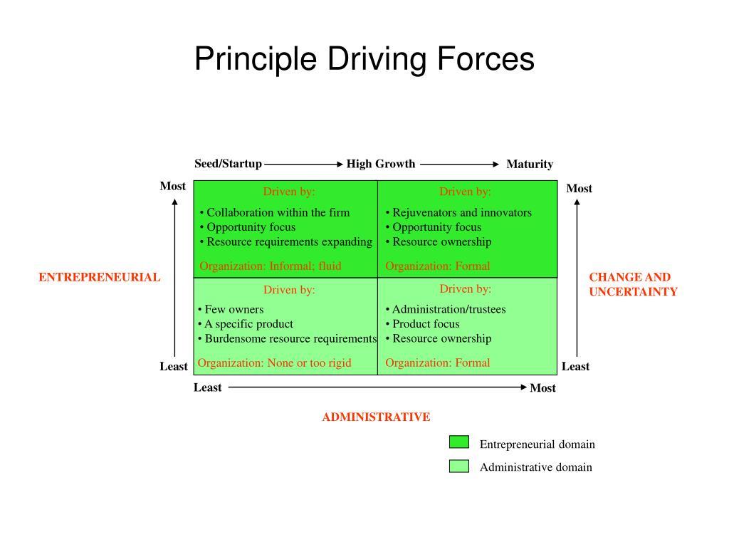 Principle Driving Forces