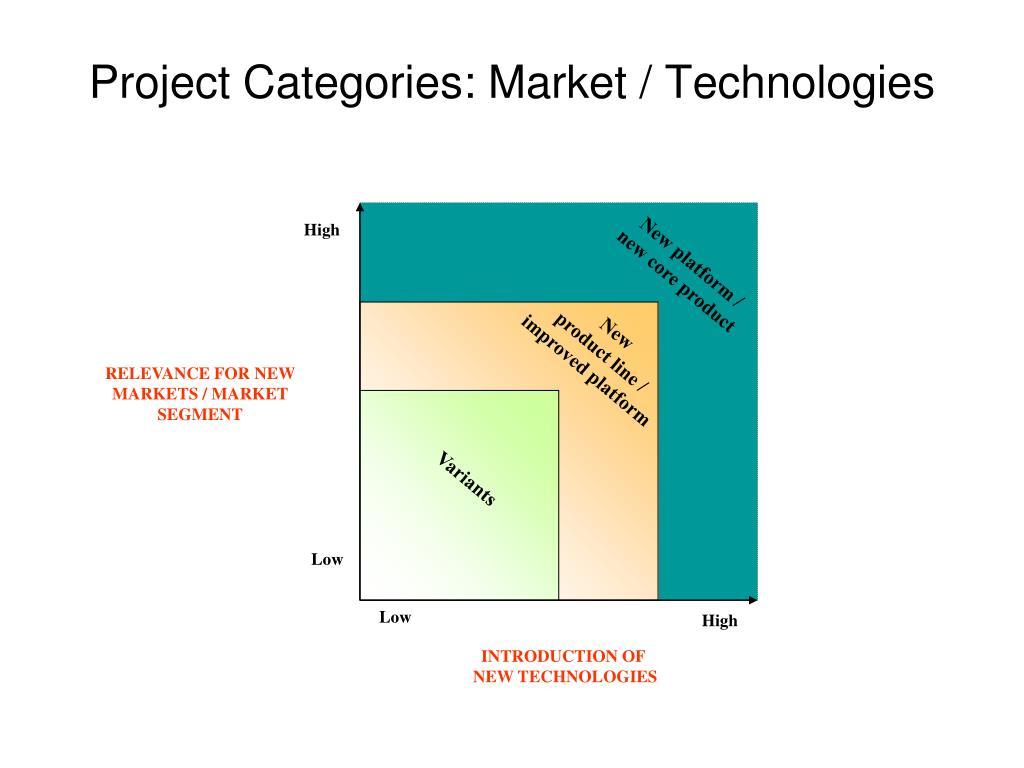 Project Categories: Market / Technologies