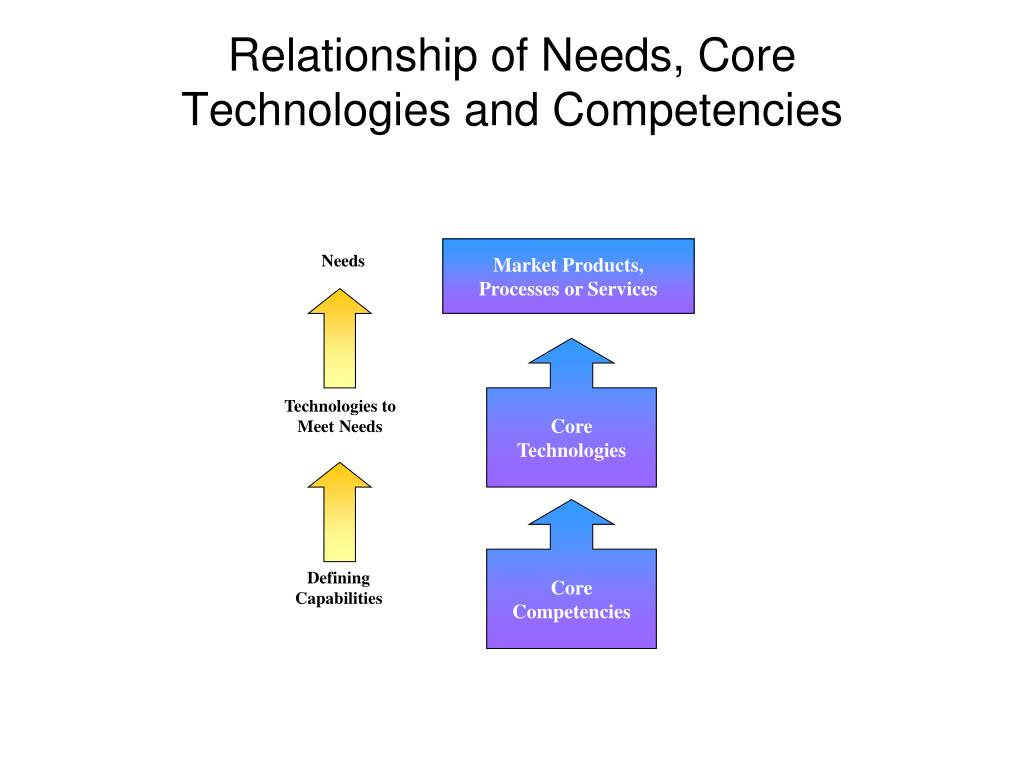Relationship of Needs, Core Technologies and Competencies