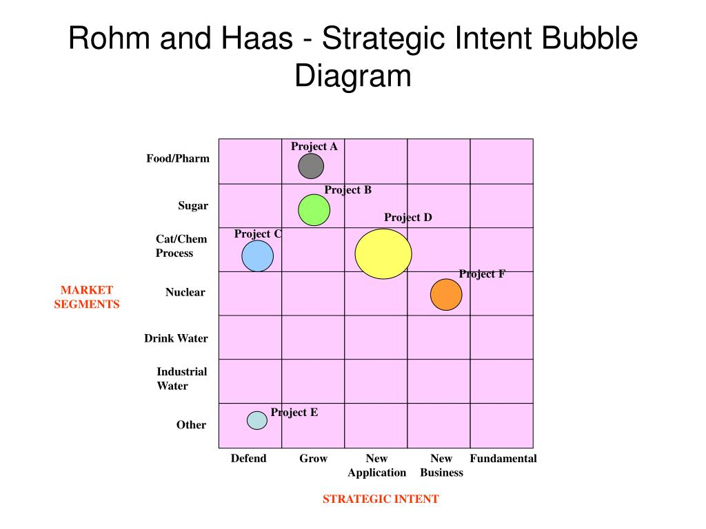 Rohm and Haas - Strategic Intent Bubble Diagram
