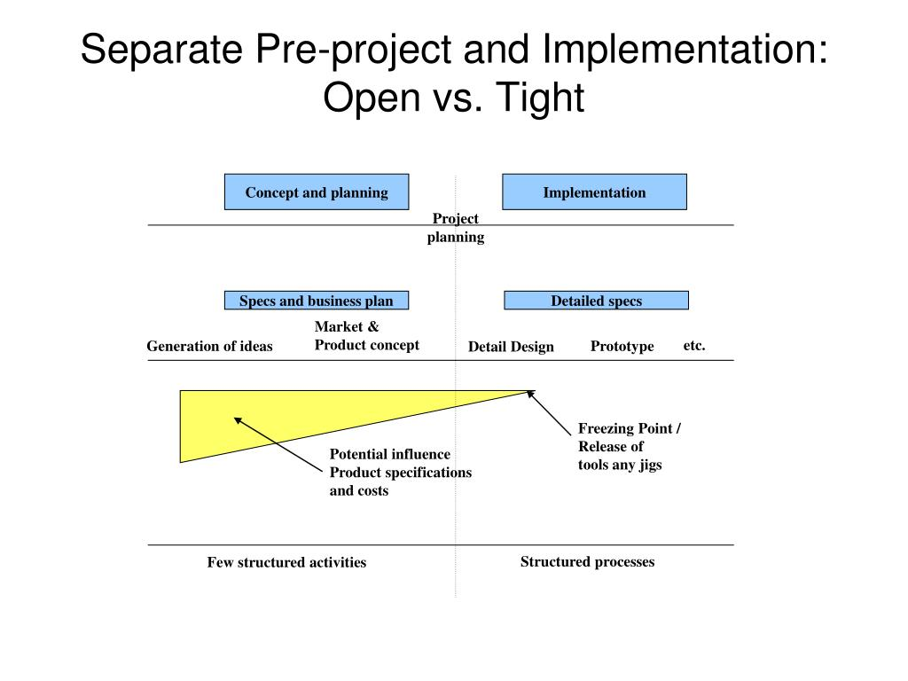 Separate Pre-project and Implementation: Open vs. Tight