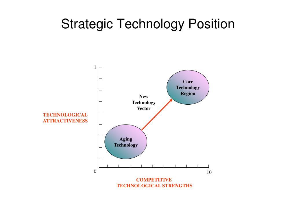 Strategic Technology Position