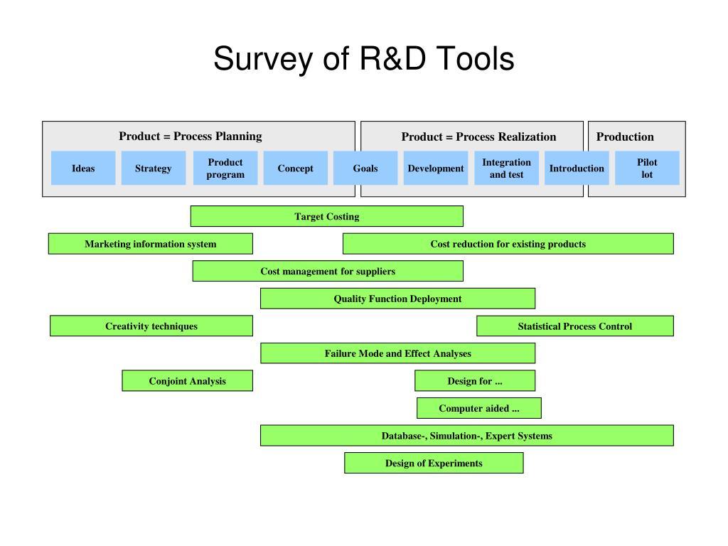 Survey of R&D Tools