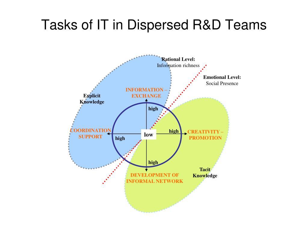Tasks of IT in Dispersed R&D Teams