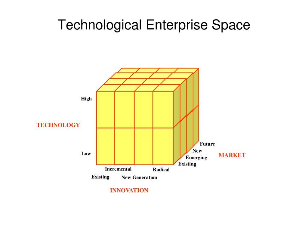 Technological Enterprise Space