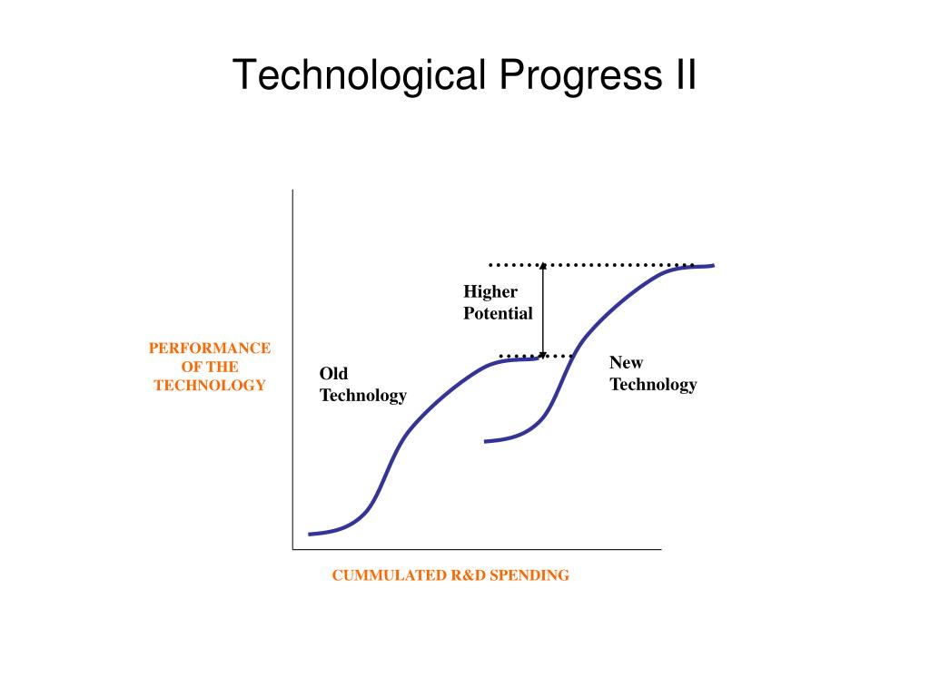 Technological Progress II