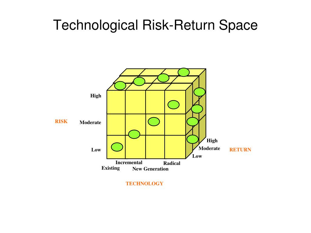Technological Risk-Return Space