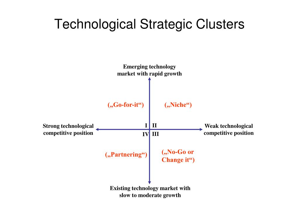 Technological Strategic Clusters
