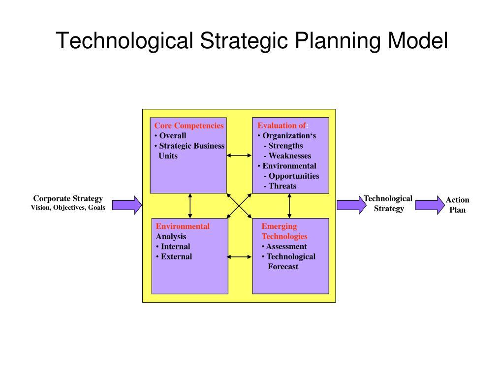 Technological Strategic Planning Model