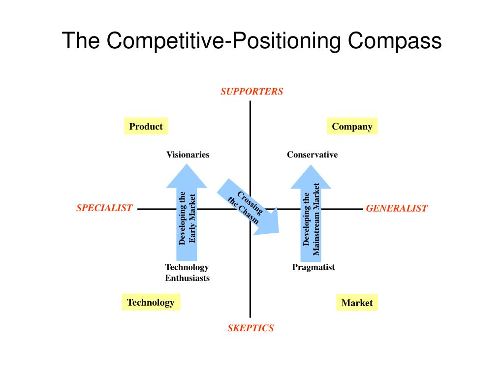 The Competitive-Positioning Compass