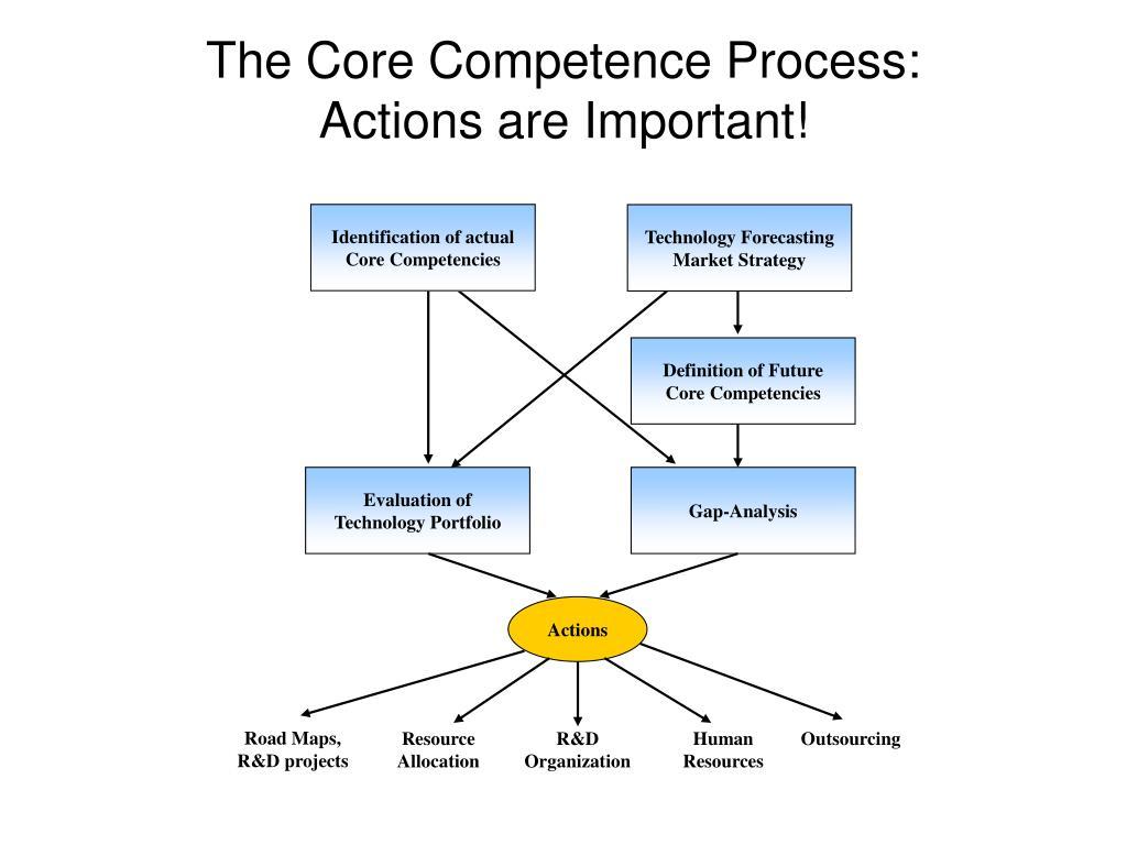 The Core Competence Process: