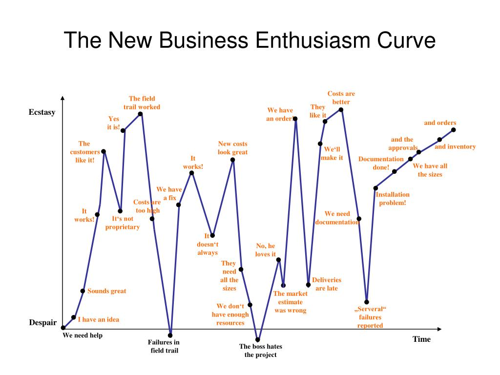 The New Business Enthusiasm Curve