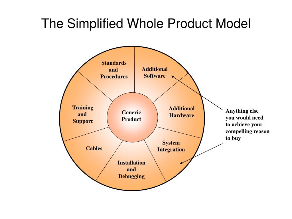 The Simplified Whole Product Model