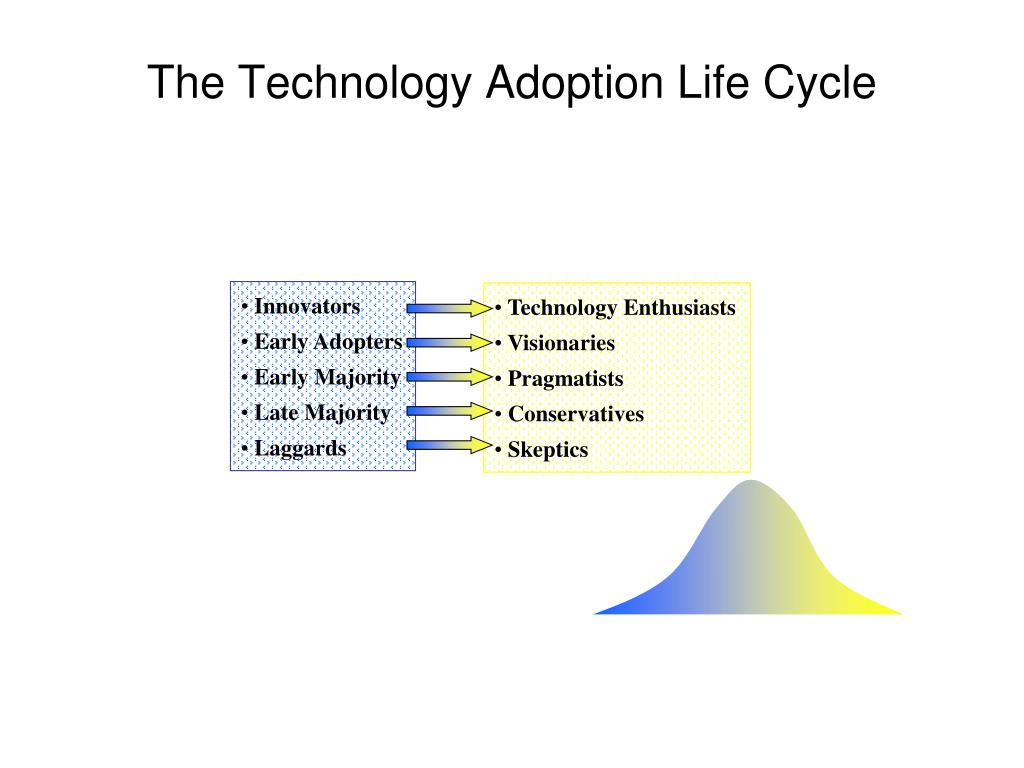 The Technology Adoption Life Cycle