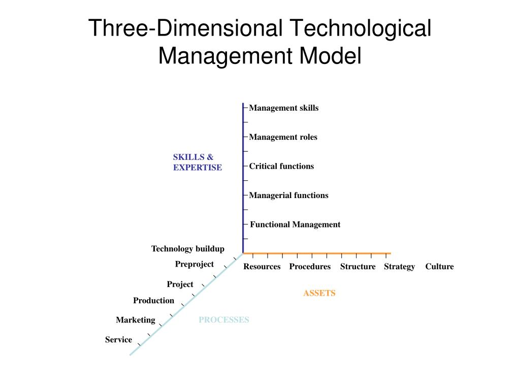 Three-Dimensional Technological Management Model