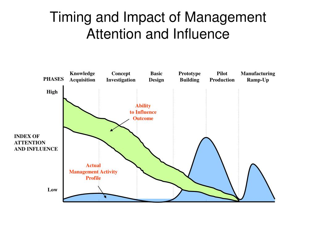 Timing and Impact of Management Attention and Influence