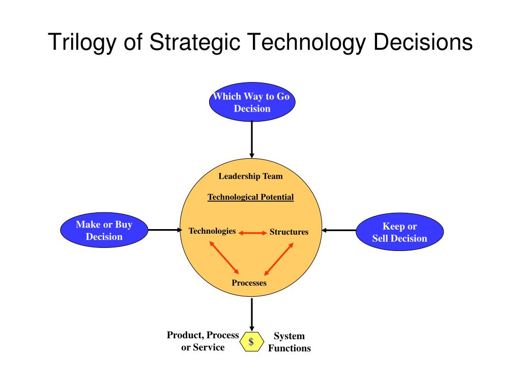 Trilogy of Strategic Technology Decisions