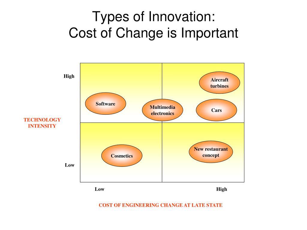 Types of Innovation:
