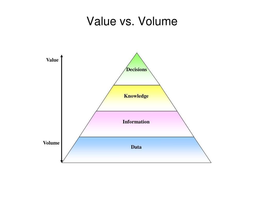 Value vs. Volume