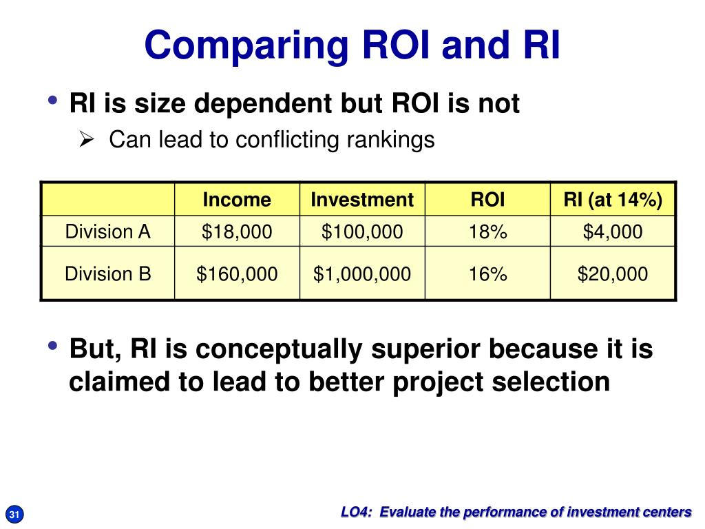RI is size dependent but ROI is not