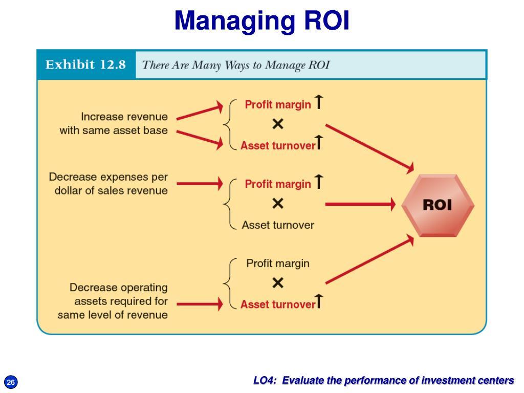 Managing ROI