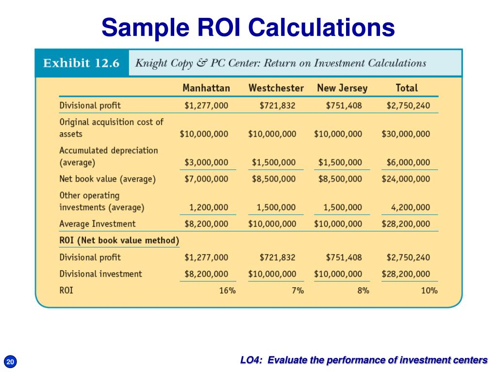 Sample ROI Calculations