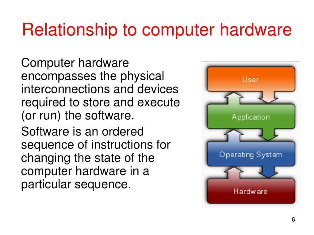 Relationship to computer hardware