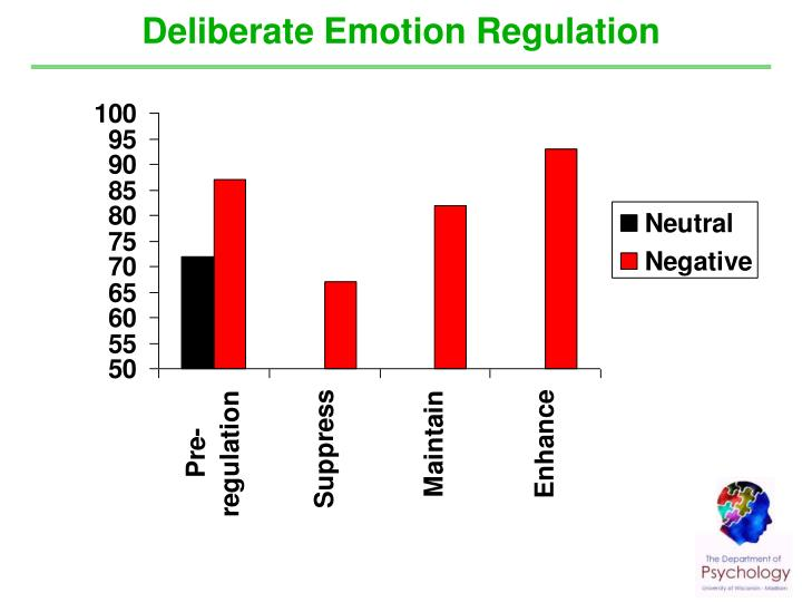 Deliberate Emotion Regulation