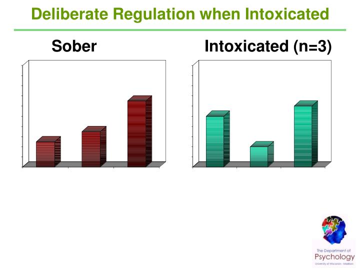 Deliberate Regulation when Intoxicated