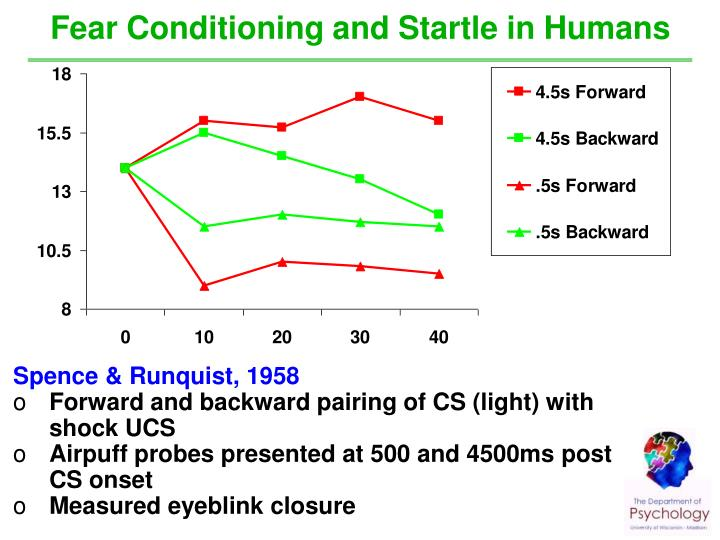 Fear Conditioning and Startle in Humans