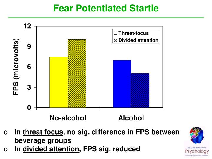 Fear Potentiated Startle
