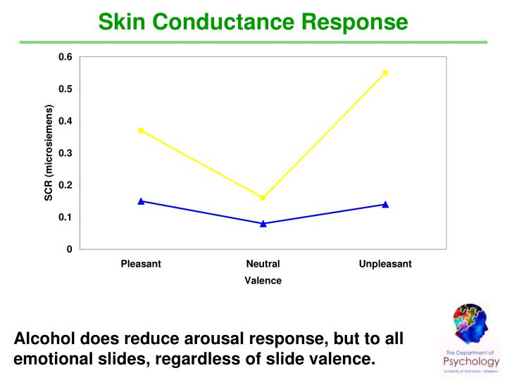 Skin Conductance Response