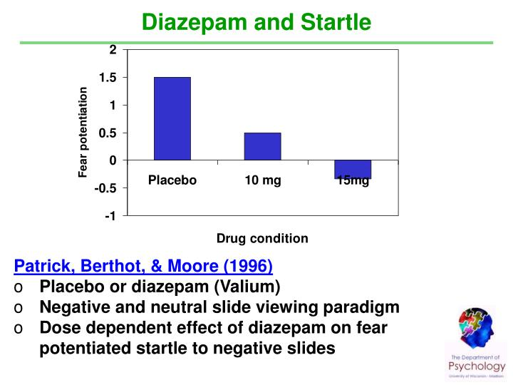 Diazepam and Startle