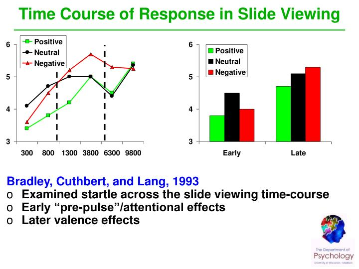 Time Course of Response in Slide Viewing
