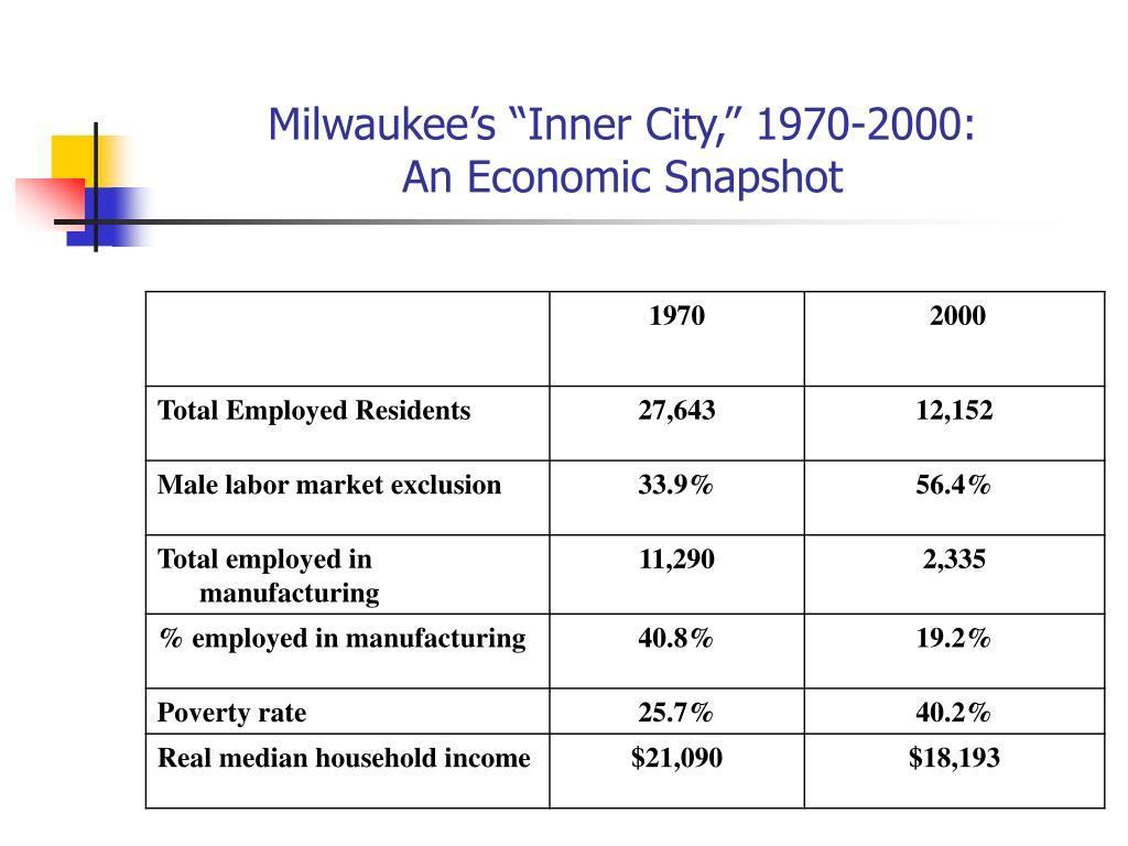 "Milwaukee's ""Inner City,"" 1970-2000:"