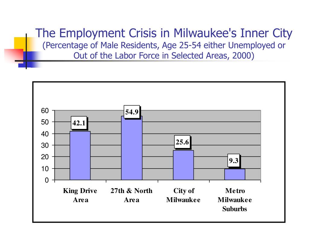 The Employment Crisis in Milwaukee's Inner City