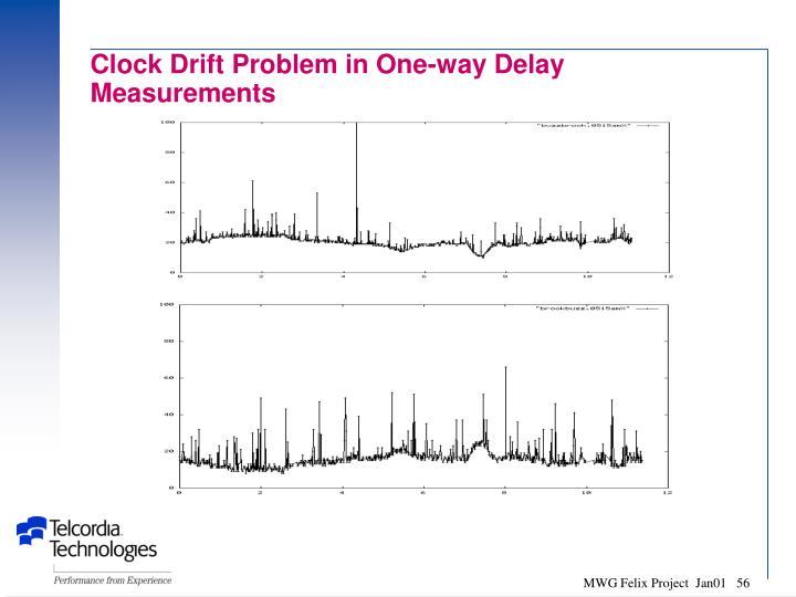 Clock Drift Problem in One-way Delay Measurements