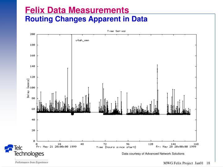 Felix Data Measurements
