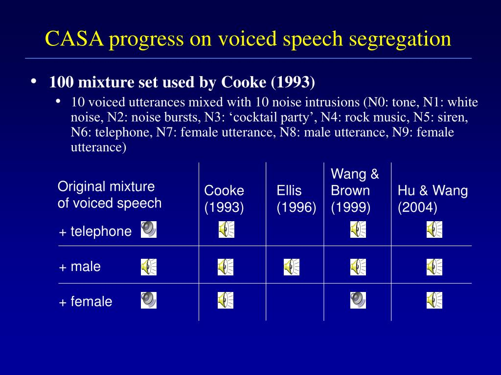 CASA progress on voiced speech segregation