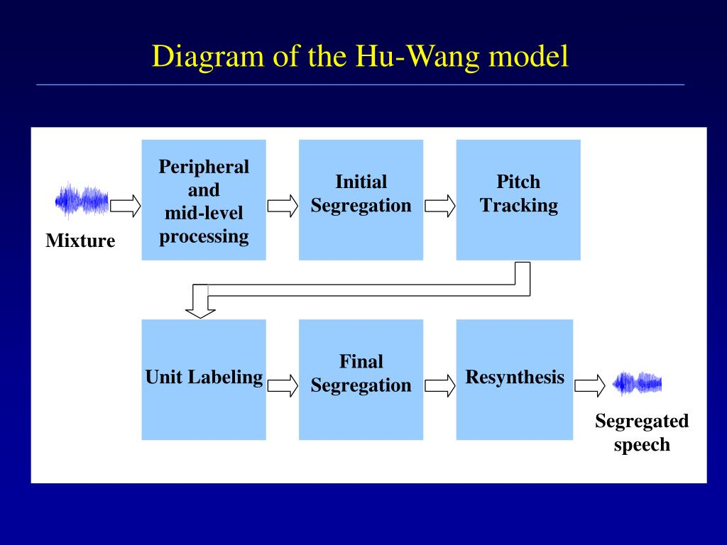 Diagram of the Hu-Wang model