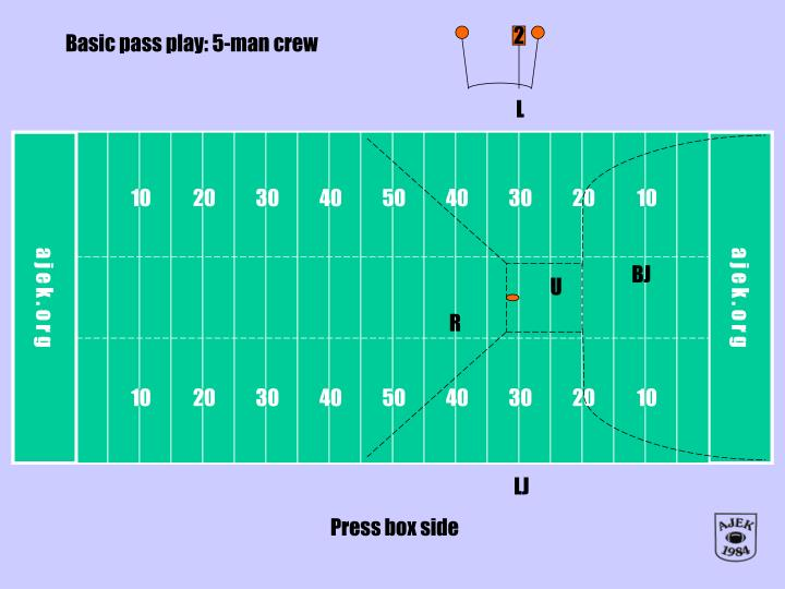 Basic pass play: 5-man crew