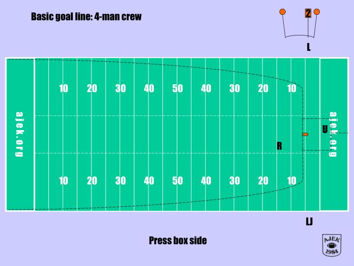 Basic goal line: 4-man crew