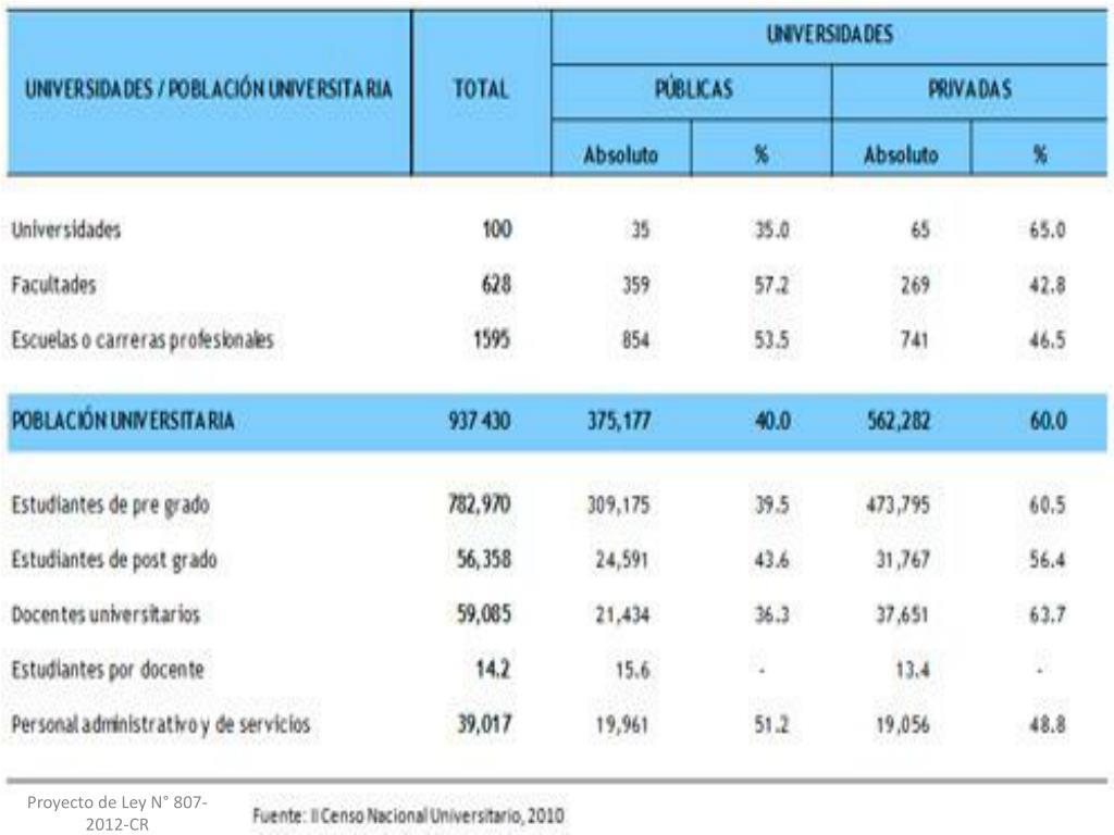 Proyecto de Ley N° 807-2012-CR